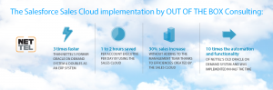 Sales Cloud Implementation by Out of the Box Consulting Image